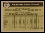 1961 Topps #463 MIL  Braves Team Back Thumbnail