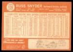 1964 Topps #126  Russ Snyder  Back Thumbnail