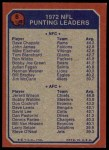 1973 Topps #6   Punting Leaders Back Thumbnail