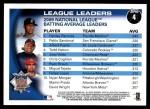 2010 Topps #4   -  Hanley Ramirez / Pablo Sandoval / Albert Pujols NL Batting Average Leaders Back Thumbnail