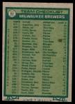 1977 Topps #51   -  Alex Grammas Brewers Team Checklist Back Thumbnail
