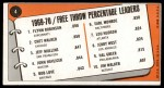 1970 Topps #4   -  Flynn Robinson / Chet Walker / Jeff Mullins Free Throw Pct Leaders Back Thumbnail