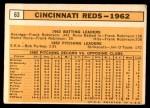 1963 Topps #63   Reds Team Back Thumbnail