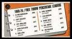 1970 Topps #4   -  Flynn Robinson / Chet Walker / Jeff Mullins Free Throw Pct Leaders Back Thumbnail