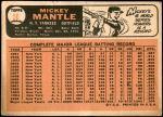 1966 Topps #50  Mickey Mantle  Back Thumbnail