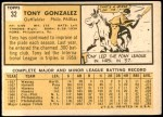 1963 Topps #32  Tony Gonzalez  Back Thumbnail